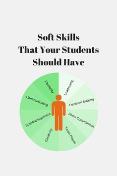 soft skill for successful career Soft skills—communication, critical thinking, problem-solving, time management, collaboration, work ethic, and professionalism—underpin academic and career success academic success skills—note-taking, reading for understanding, preparing for and taking exams, participating in experiential education opportunities—enable students to.